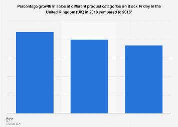Black Friday: product categories ranked by sales growth in the UK 2017