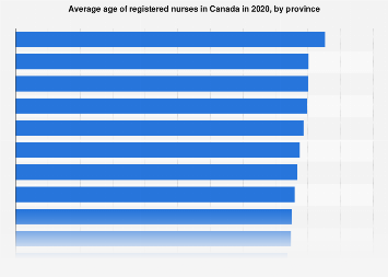 average dating age canada Dating news  the average age people around the  lists the average age when people lose their virginity and the us is  countries like canada.