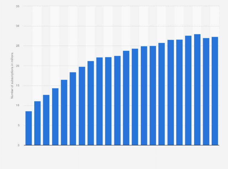 Australia mobile cellular subscriptions 2000-2018 | Statista
