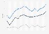 Spain: GfK consumer climate indicators 2014-2015