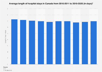 Hospital stay average length in Canada 2010-2017