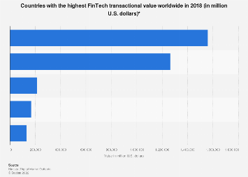 Digital Market Outlook: global comparison FinTech transaction value 2018