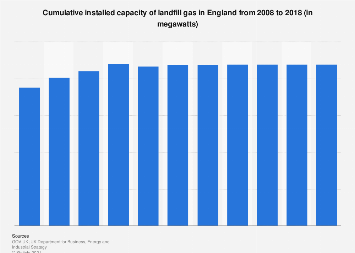 Installed capacity of landfill gas in England 2008-2016