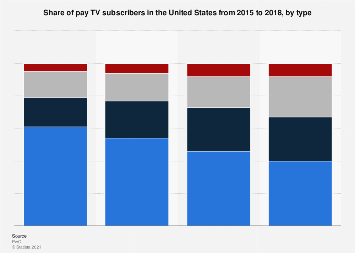 Share of pay TV subscribers in the U.S. 2015-2018, by type