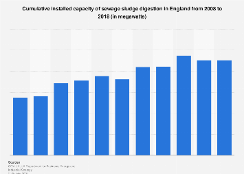 Installed capacity of swage sludge digestion in England 2008-2016