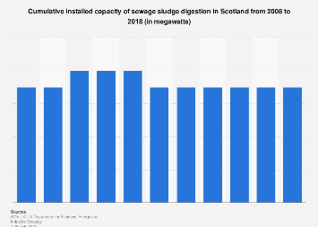 Installed capacity of swage sludge digestion in Scotland 2008-2016