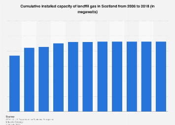 Installed capacity of landfill gas in Scotland 2008-2016