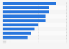Proporción del uso de los distintos métodos de cocción en España en 2015
