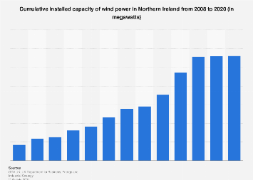 Installed capacity of wind power in Northern Ireland 2008-2017