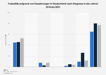 Todesfälle aufgrund von Essstörungen in Deutschland nach Diagnose 2015