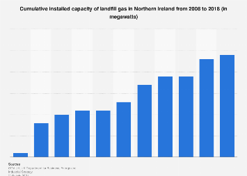 Installed cumulative capacity of landfill gas in Northern Ireland 2008-2017
