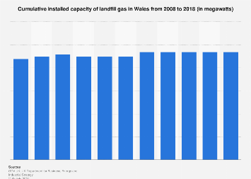 Cumulative installed capacity of landfill gas in Wales 2008-2017