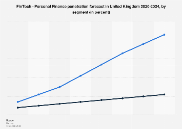 Digital Market Outlook: personal finance penetration in the UK 2016-2022, by segment