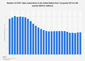 AT&T: no of video subscribers in the U.S. 2014-2018