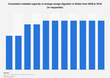 Installed capacity of swage sludge digestion in Wales 2008-2016