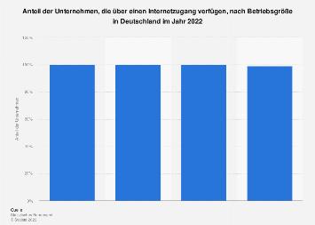 Internetzugang in Unternehmen nach Betriebsgröße in Deutschland 2018