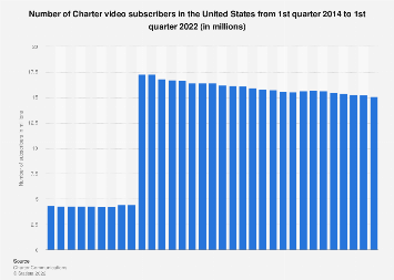 Charter: no of video subscribers in the U.S. 2014-2019