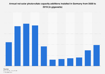 Solar PV capacity installed and connected in Germany 2013-2017