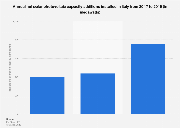 Photovoltaic capacity installed and connected in Italy 2013-2017