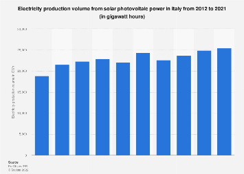 Solar photovoltaic power: electricity production volume in Italy 2012-2017