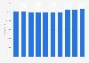 Belgium: wholesale and retail trade employment figures 2008-2015