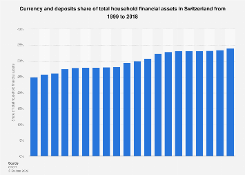 Household currency & deposits share of total financial assets Switzerland 1999-2016