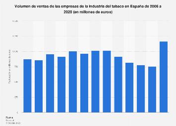 Facturación de la industria de fabricación de productos de tabaco España 2006-2014