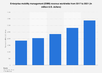 Enterprise mobility management (EMM) revenues worldwide 2017-2021