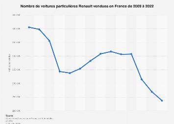 Voitures particulières Renault vendues en France 2009-2018
