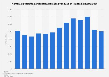 Voitures particulières Mercedes vendues en France 2009-2017
