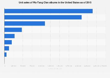 Wu-Tang Clan album unit sales in the U S  2015 | Statista