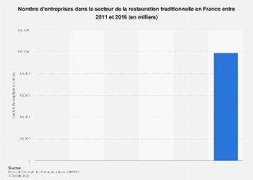 Nombre d'entreprises de la restauration traditionnelle en France 2011-2014