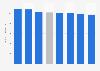 Umsatz pro Vollzeitäquivalent der Reisebüros in der Schweiz nach Großregion 2014