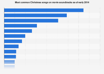 Most common Christmas songs on movie soundtracks 2014