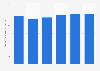 Werbe- und Sponsoringerträge der Privatradios in der Schweiz bis 2013