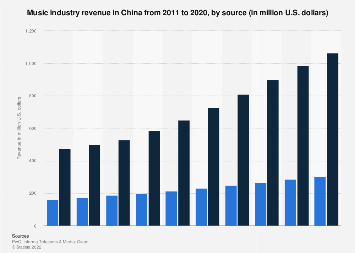 Music industry revenue in China 2011-2020, by source