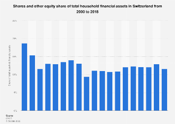 Household shares and equities: share of total financial assets Switzerland 2000-2017