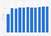 Cuota de mercado de néctar de marcas de distribuidor en España entre 2008 y 2016