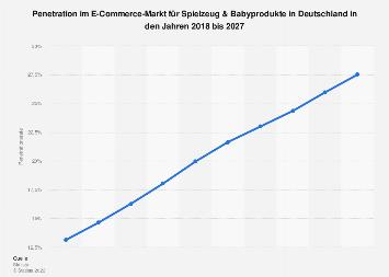 Prognose der Penetrationsrate im E-Commerce-Segment Spielzeug & Baby in Deutschland 2023