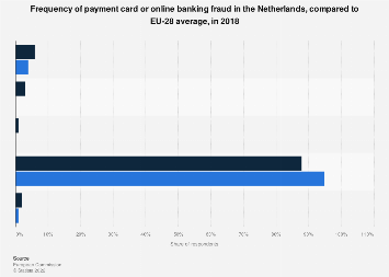Netherlands online banking functions used by teenagers by age group frequency of payment card or online banking fraud in the netherlands 2017 reheart Images