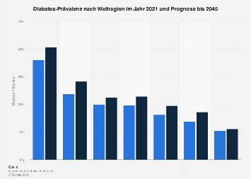 Diabetes-Prävalenz nach Weltregion 2017 und 2045