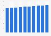 Cinéma : nombre d'écrans en France 2009-2016