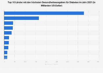 Top 10 Länder mit den höchsten Gesundheitsausgaben für Diabetes 2017