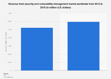 IT security and vulnerability management market revenue worldwide 2015-2016