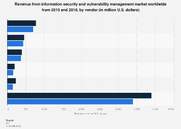 IT security and vulnerability management revenue worldwide 2015-2016, by vendor