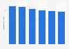 Restaurants et cafés : nombre de débits de boissons en France 2011-2016