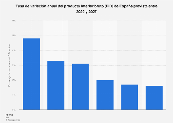 Crecimiento anual del producto interior bruto de España 2012-2023