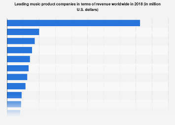 Music product companies with highest worldwide revenue 2016