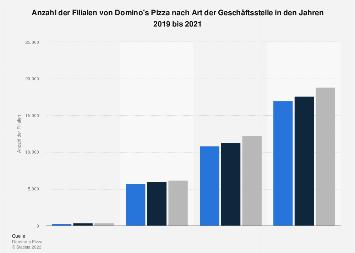 Filialenanzahl von Domino's Pizza nach Art der Geschäftsstelle bis 2018