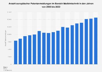 Europäische Patentanmeldungen im Bereich Medizintechnik bis 2017